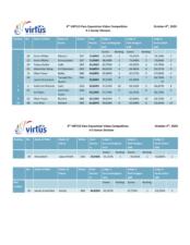 2020 Virtus Equestrian Results PDF